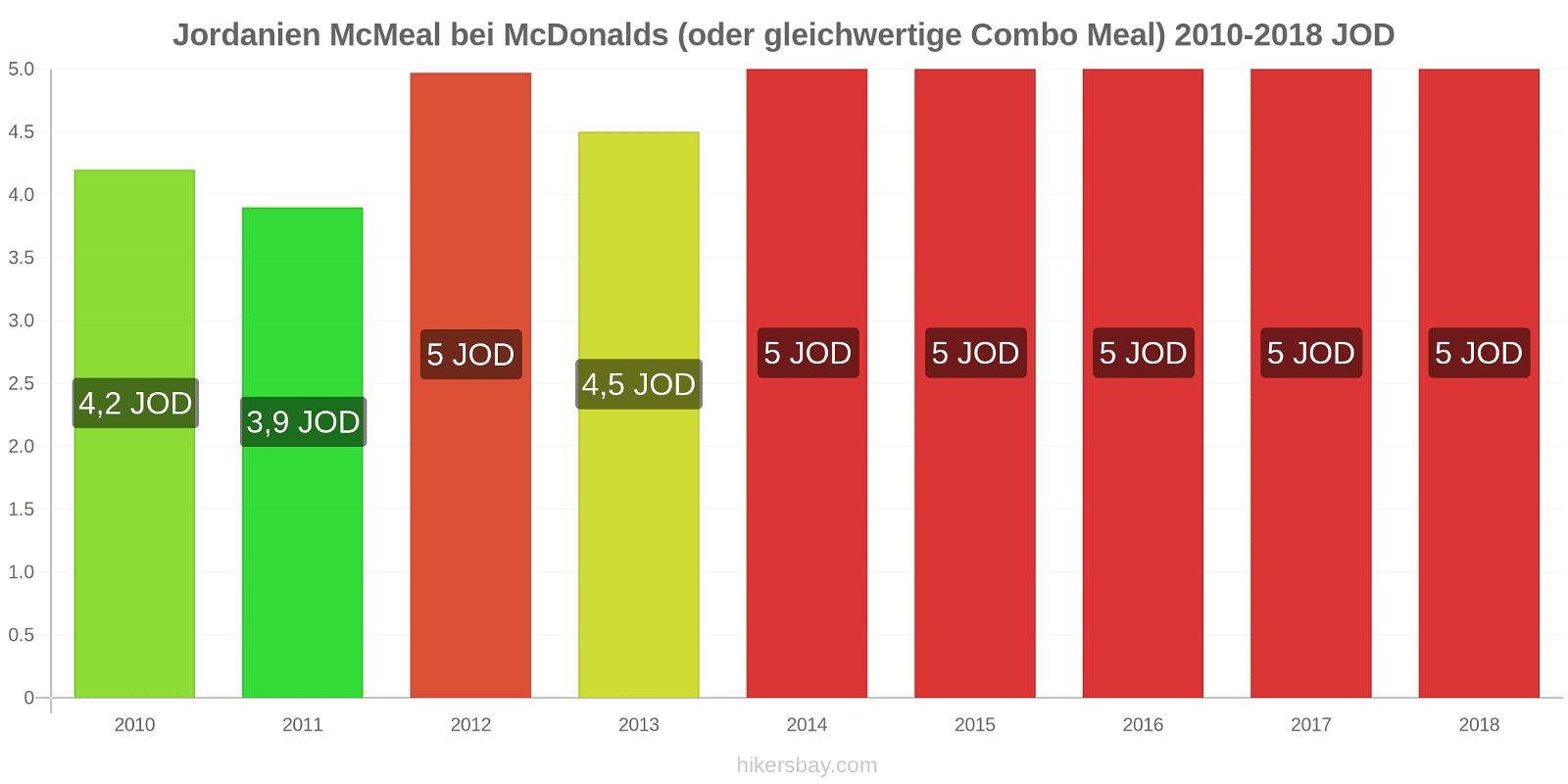 Jordanien Preisänderungen McMeal bei McDonalds (oder gleichwertige Combo Meal) hikersbay.com