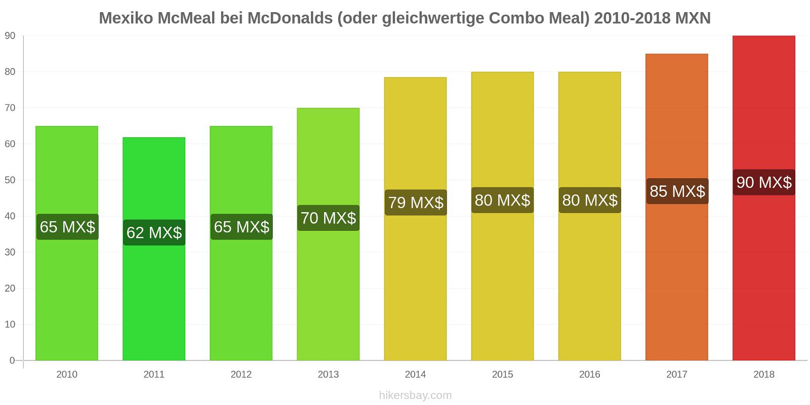 Mexiko Preisänderungen McMeal bei McDonalds (oder gleichwertige Combo Meal) hikersbay.com