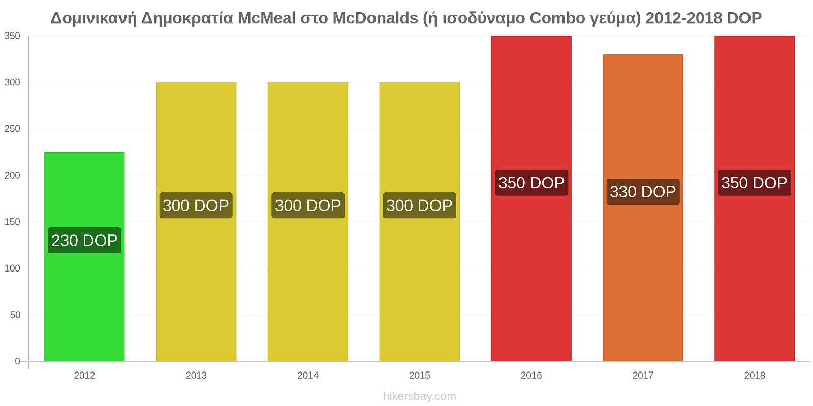 Δομινικανή Δημοκρατία αλλαγές τιμών McMeal στο McDonalds (ή ισοδύναμο Combo γεύμα) hikersbay.com