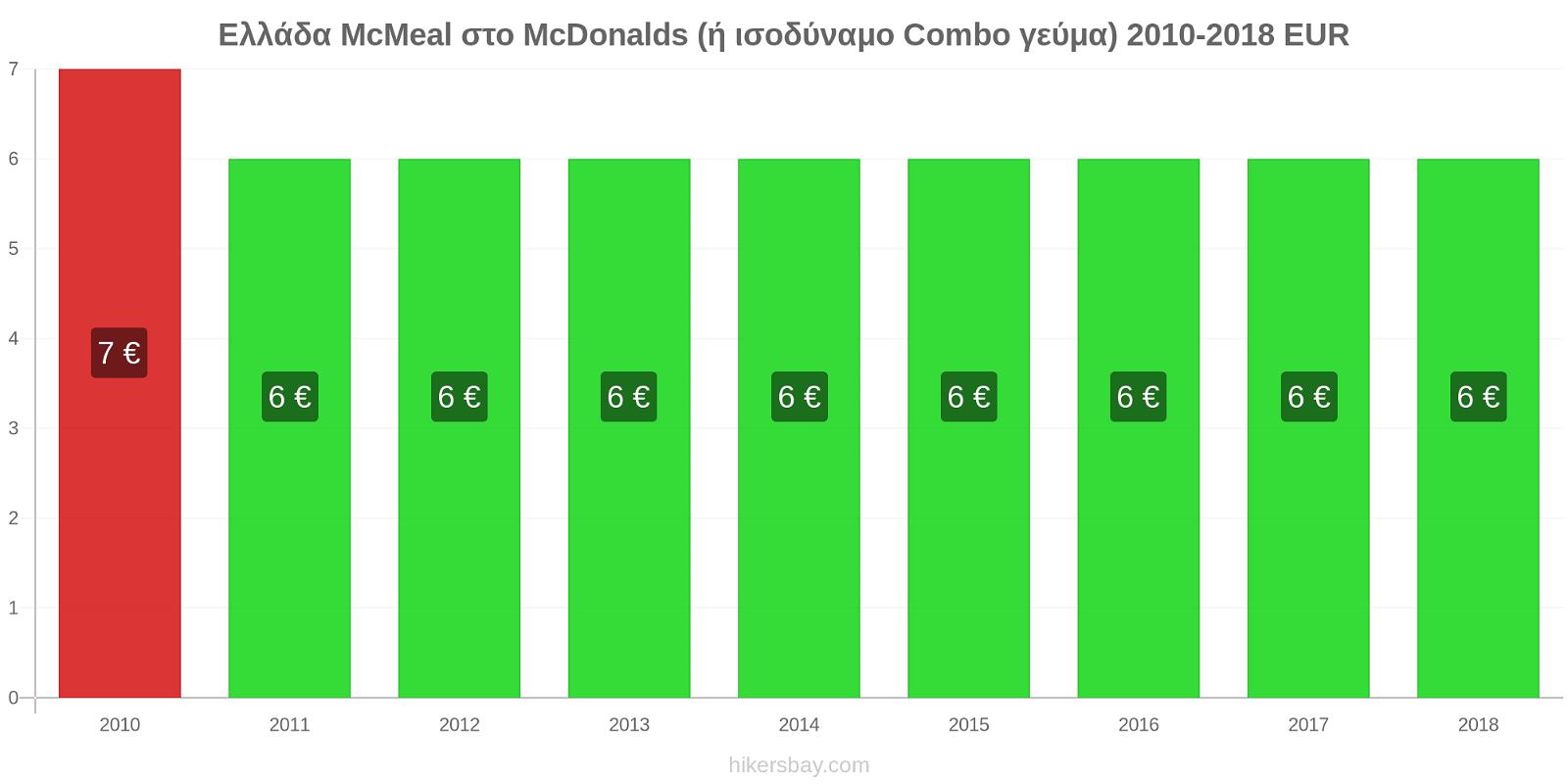 Ελλάδα αλλαγές τιμών McMeal στο McDonalds (ή ισοδύναμο Combo γεύμα) hikersbay.com
