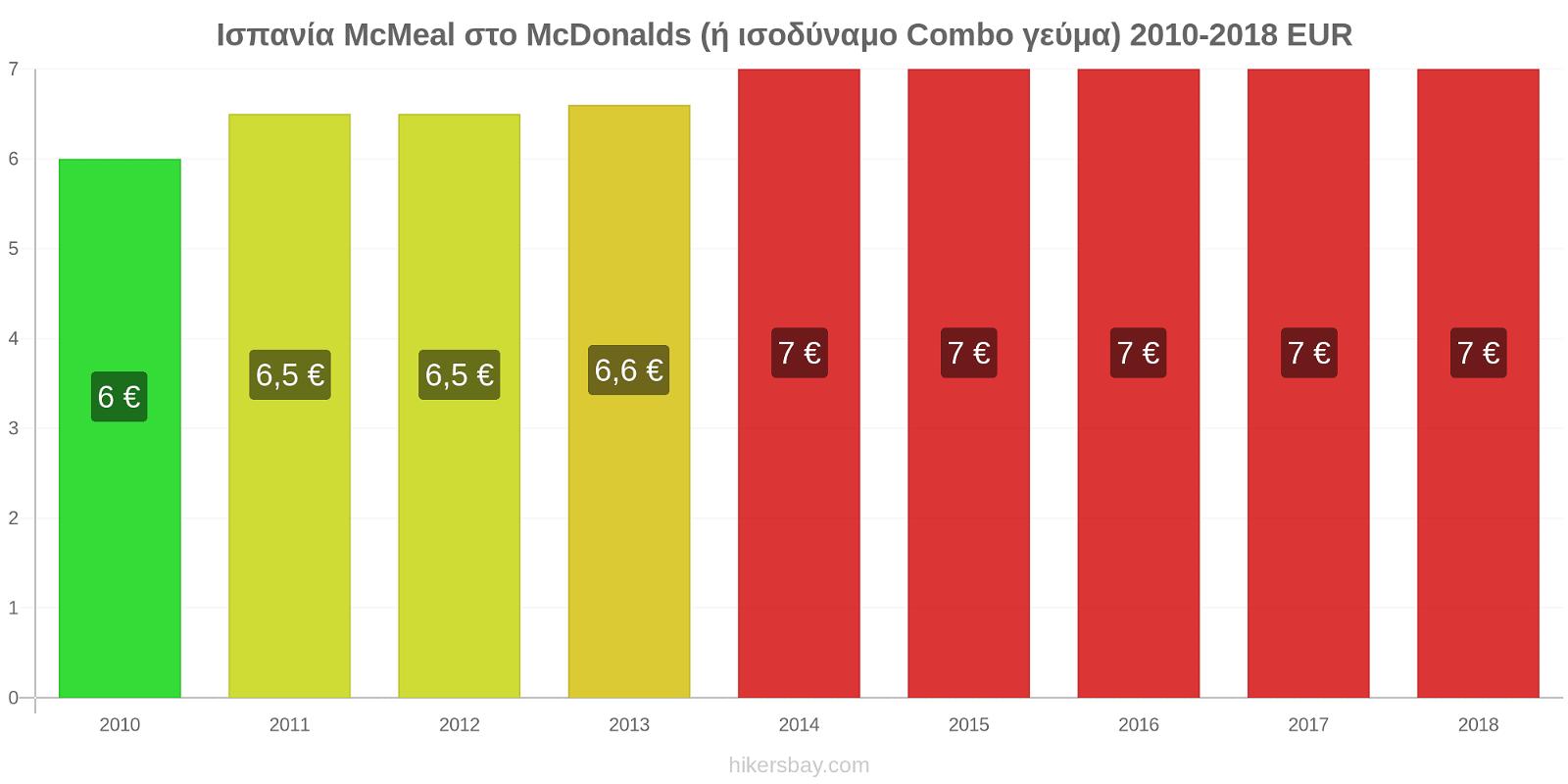 Ισπανία αλλαγές τιμών McMeal στο McDonalds (ή ισοδύναμο Combo γεύμα) hikersbay.com