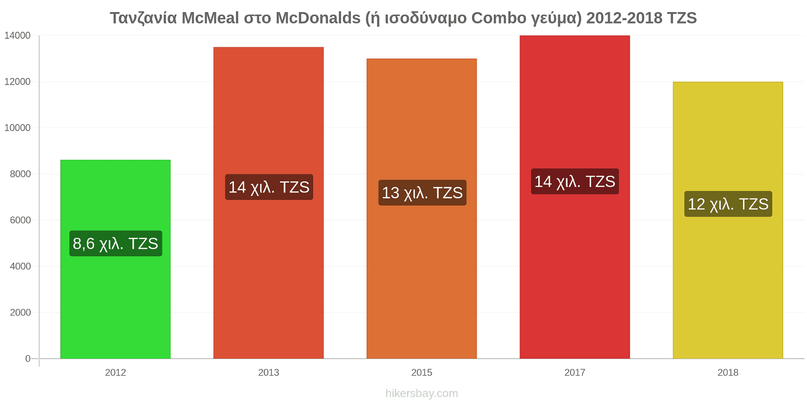 Τανζανία αλλαγές τιμών McMeal στο McDonalds (ή ισοδύναμο Combo γεύμα) hikersbay.com