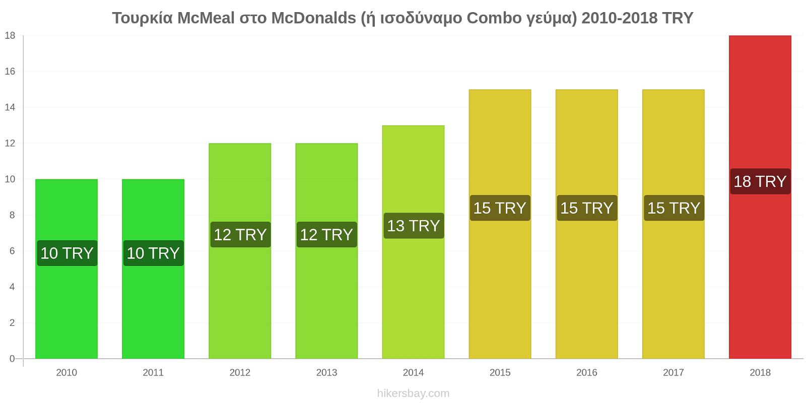 Τουρκία αλλαγές τιμών McMeal στο McDonalds (ή ισοδύναμο Combo γεύμα) hikersbay.com