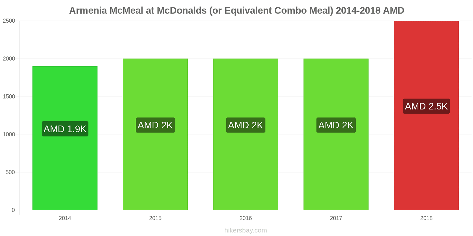 Armenia price changes McMeal at McDonalds (or Equivalent Combo Meal) hikersbay.com