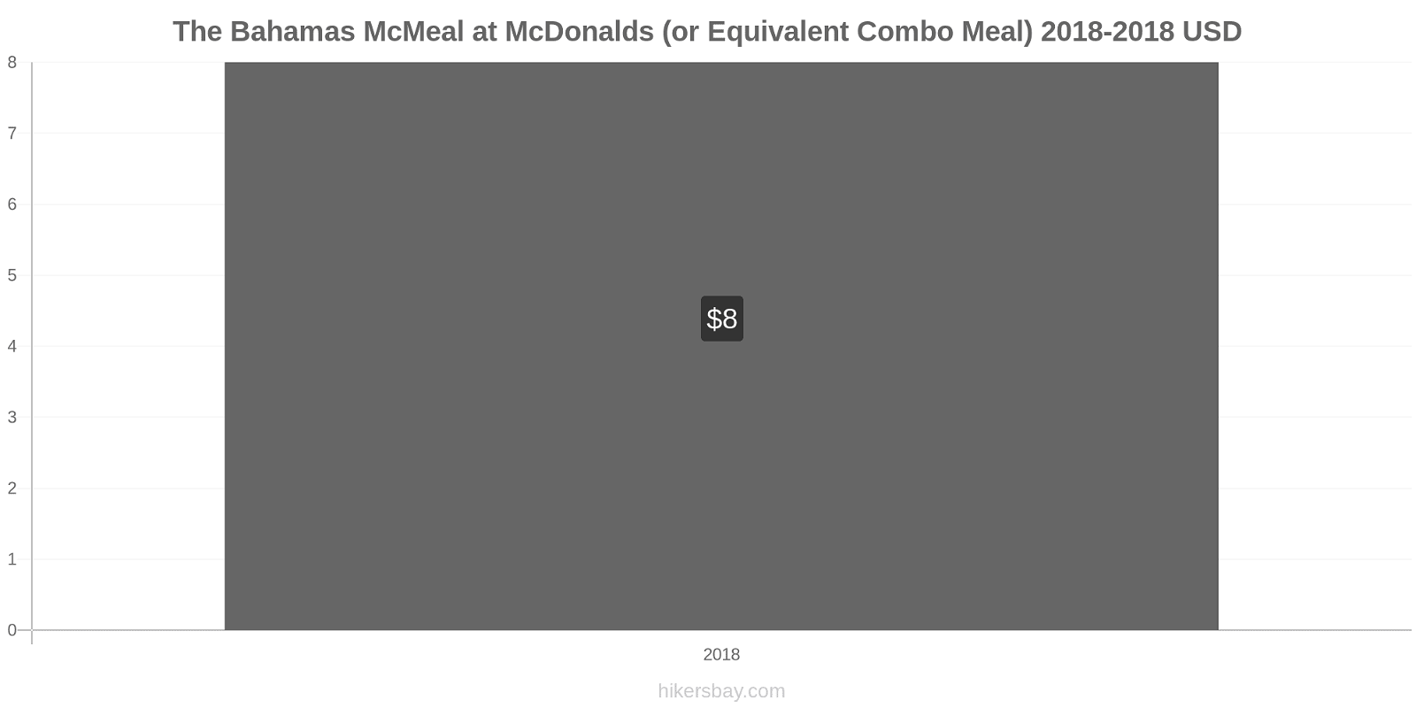The Bahamas price changes McMeal at McDonalds (or Equivalent Combo Meal) hikersbay.com