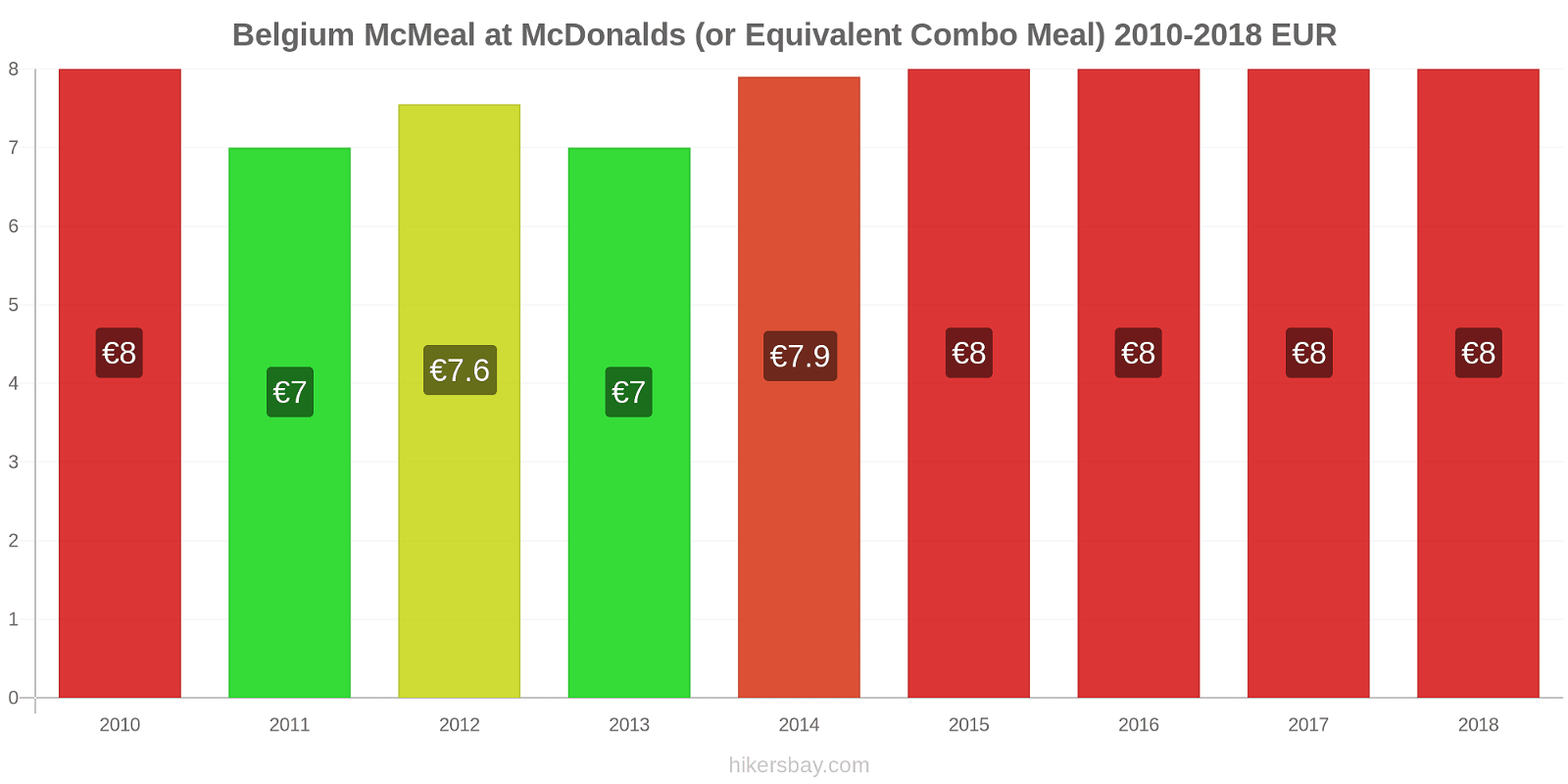 Belgium price changes McMeal at McDonalds (or Equivalent Combo Meal) hikersbay.com
