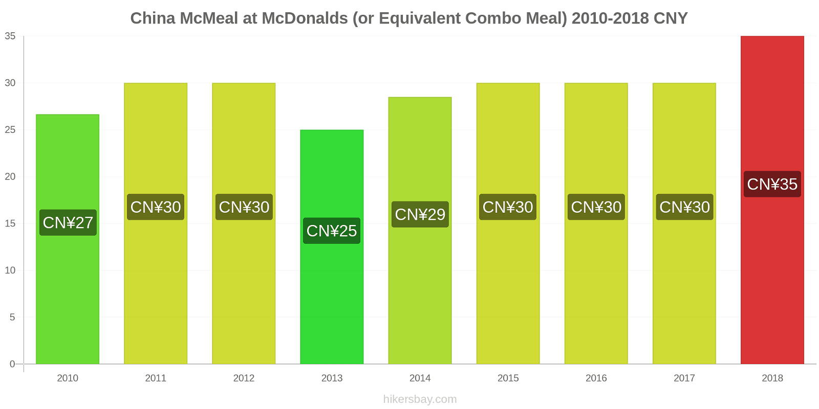 China price changes McMeal at McDonalds (or Equivalent Combo Meal) hikersbay.com