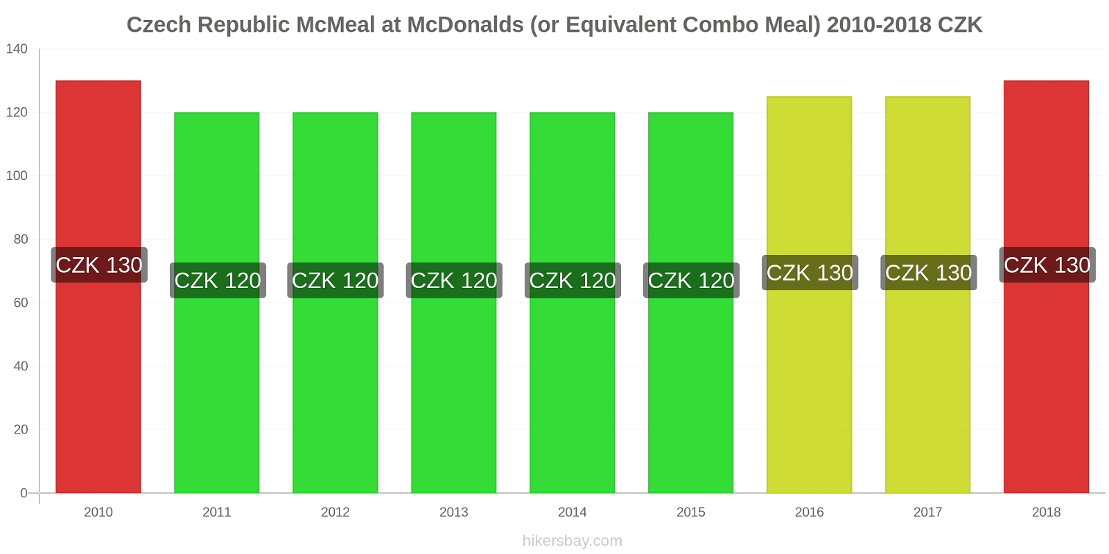 Czech Republic price changes McMeal at McDonalds (or Equivalent Combo Meal) hikersbay.com