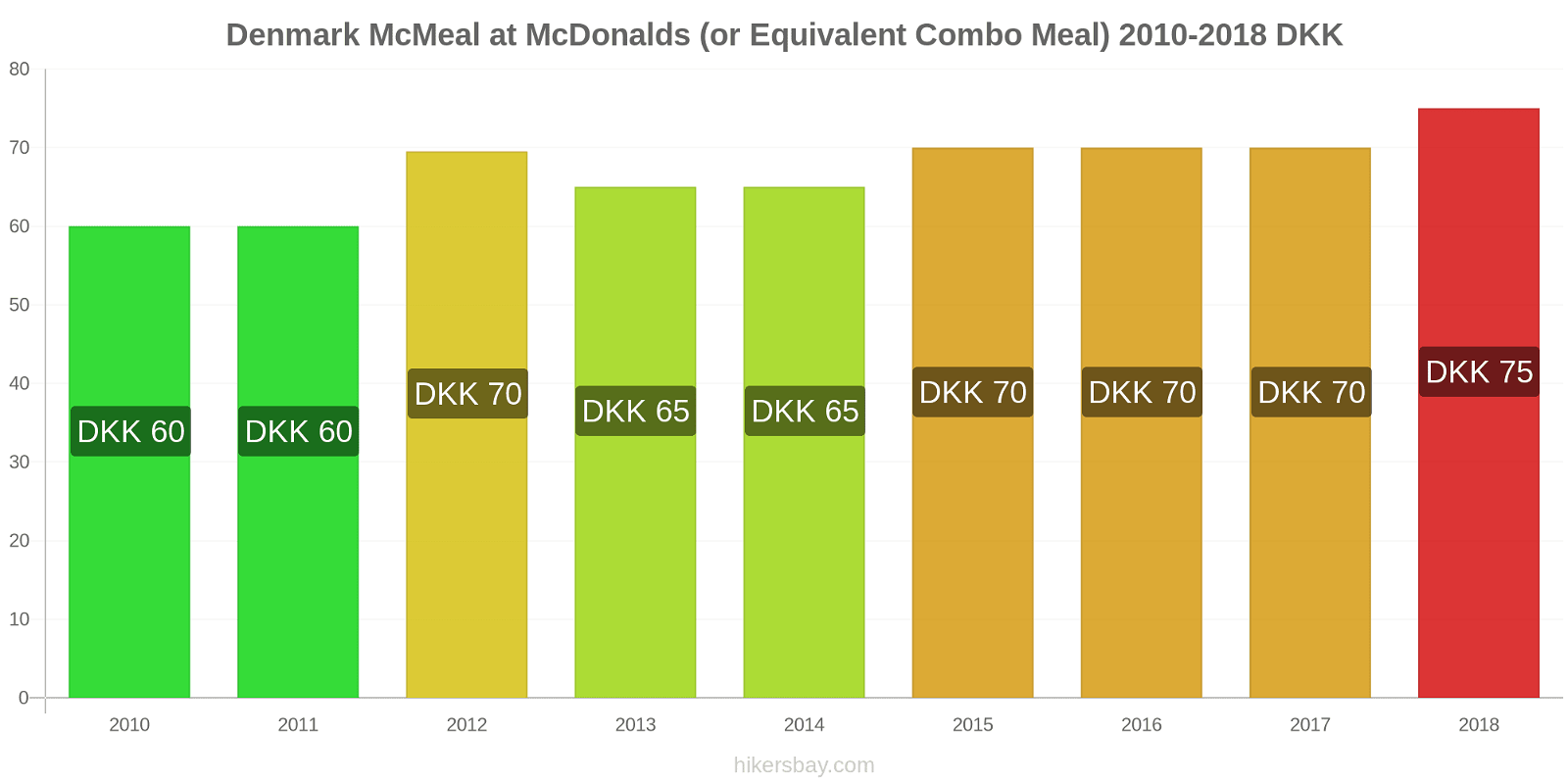 Denmark price changes McMeal at McDonalds (or Equivalent Combo Meal) hikersbay.com