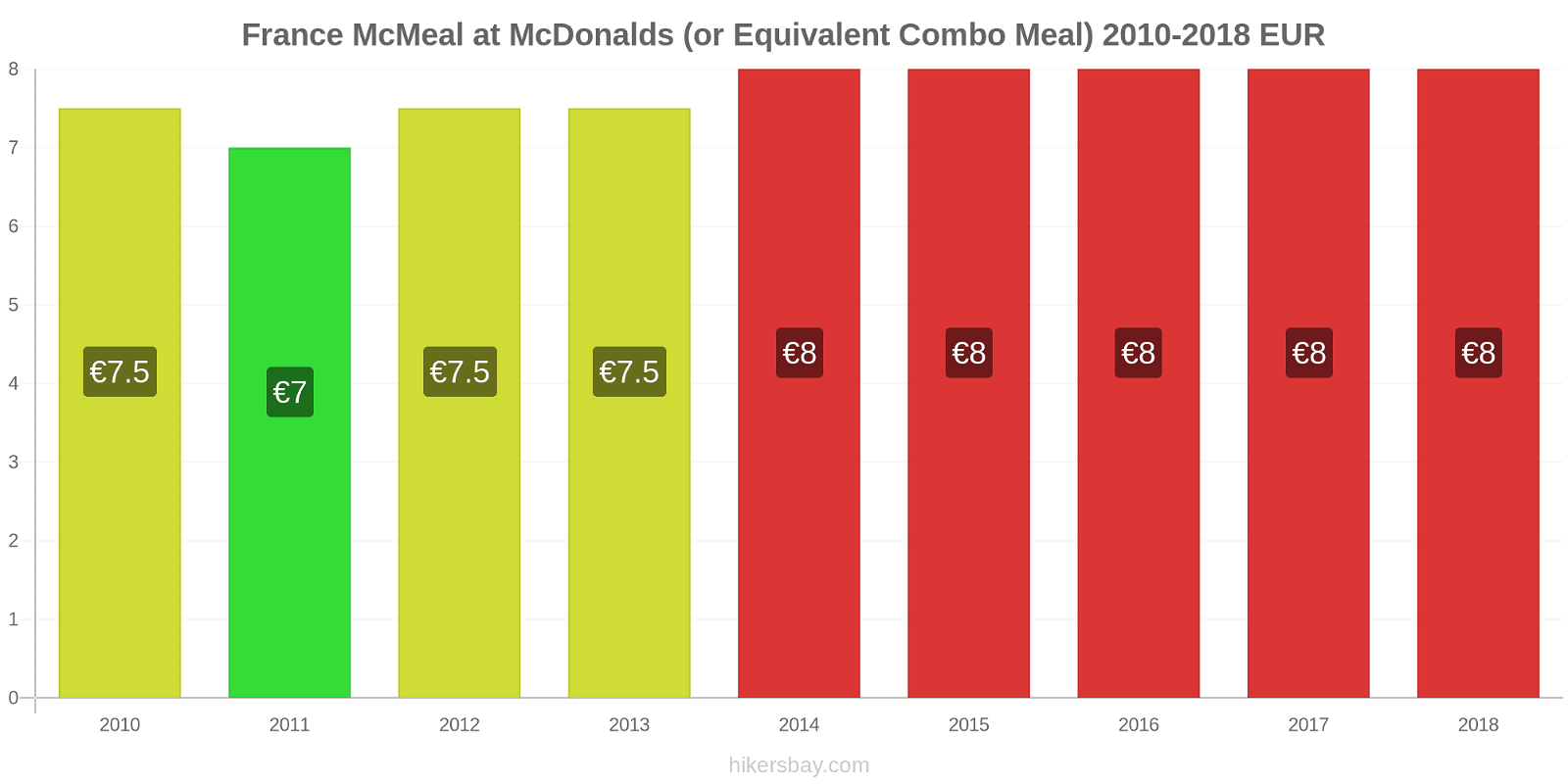 France price changes McMeal at McDonalds (or Equivalent Combo Meal) hikersbay.com