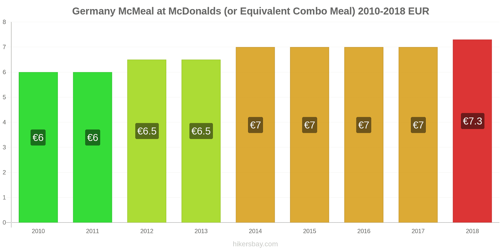 Germany price changes McMeal at McDonalds (or Equivalent Combo Meal) hikersbay.com