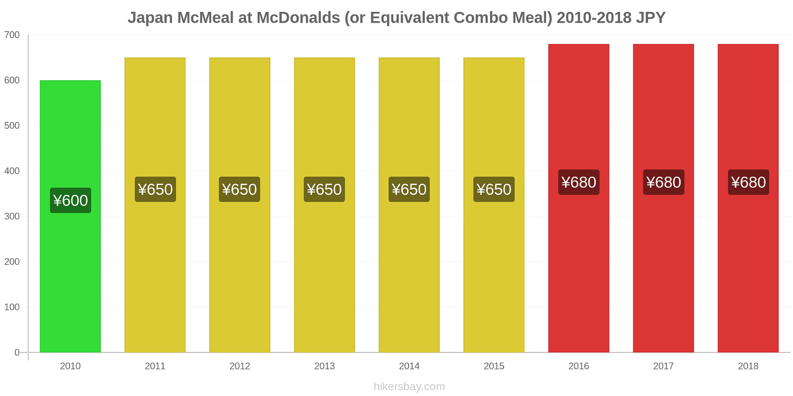 Japan price changes McMeal at McDonalds (or Equivalent Combo Meal) hikersbay.com