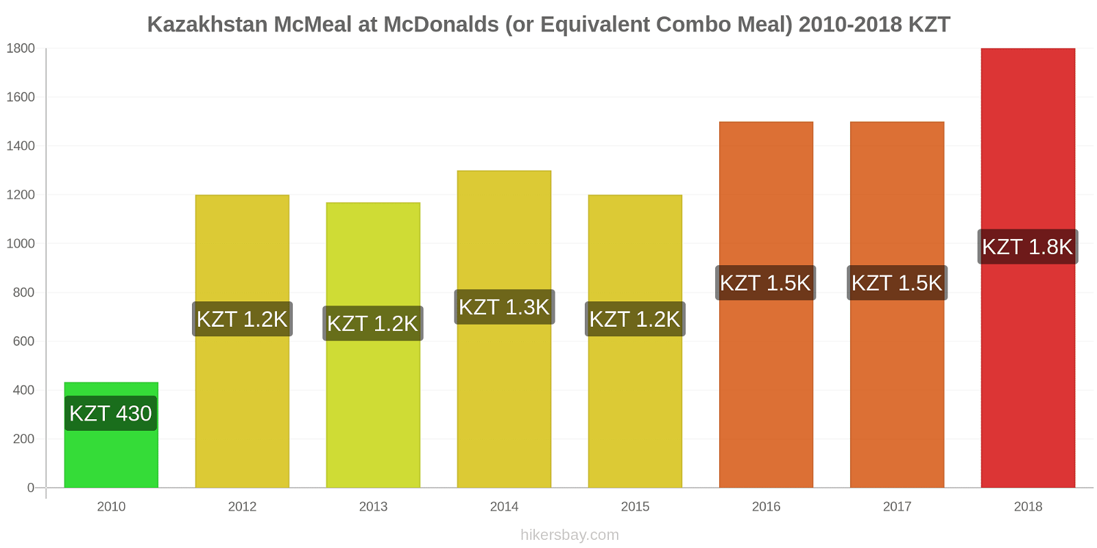 Kazakhstan price changes McMeal at McDonalds (or Equivalent Combo Meal) hikersbay.com