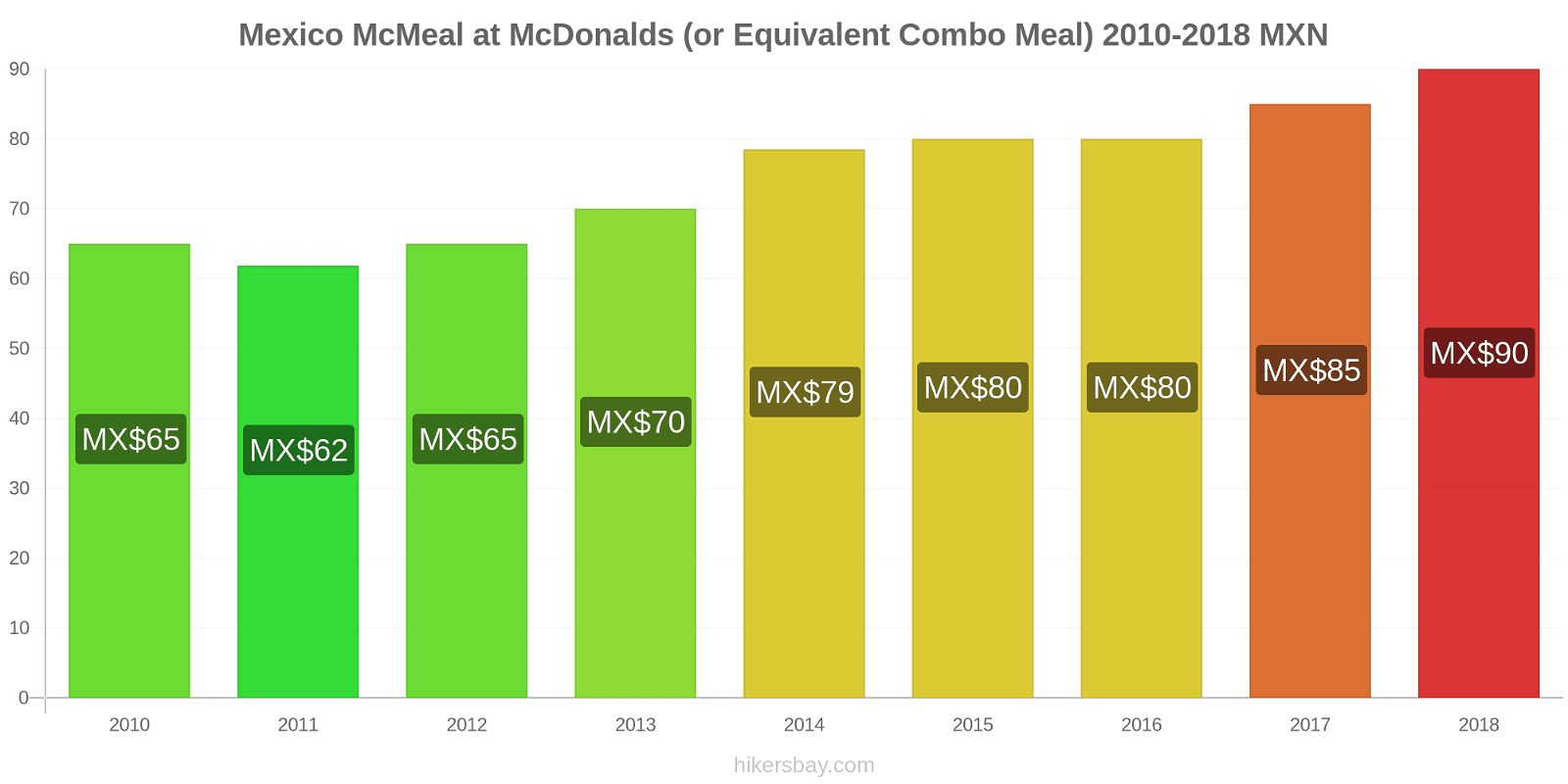 Mexico price changes McMeal at McDonalds (or Equivalent Combo Meal) hikersbay.com