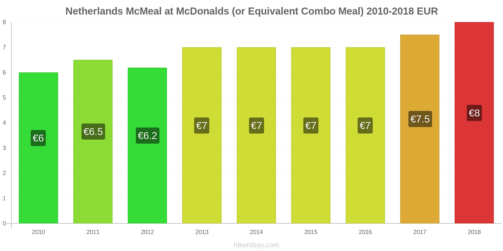 Netherlands price changes McMeal at McDonalds (or Equivalent Combo Meal) hikersbay.com