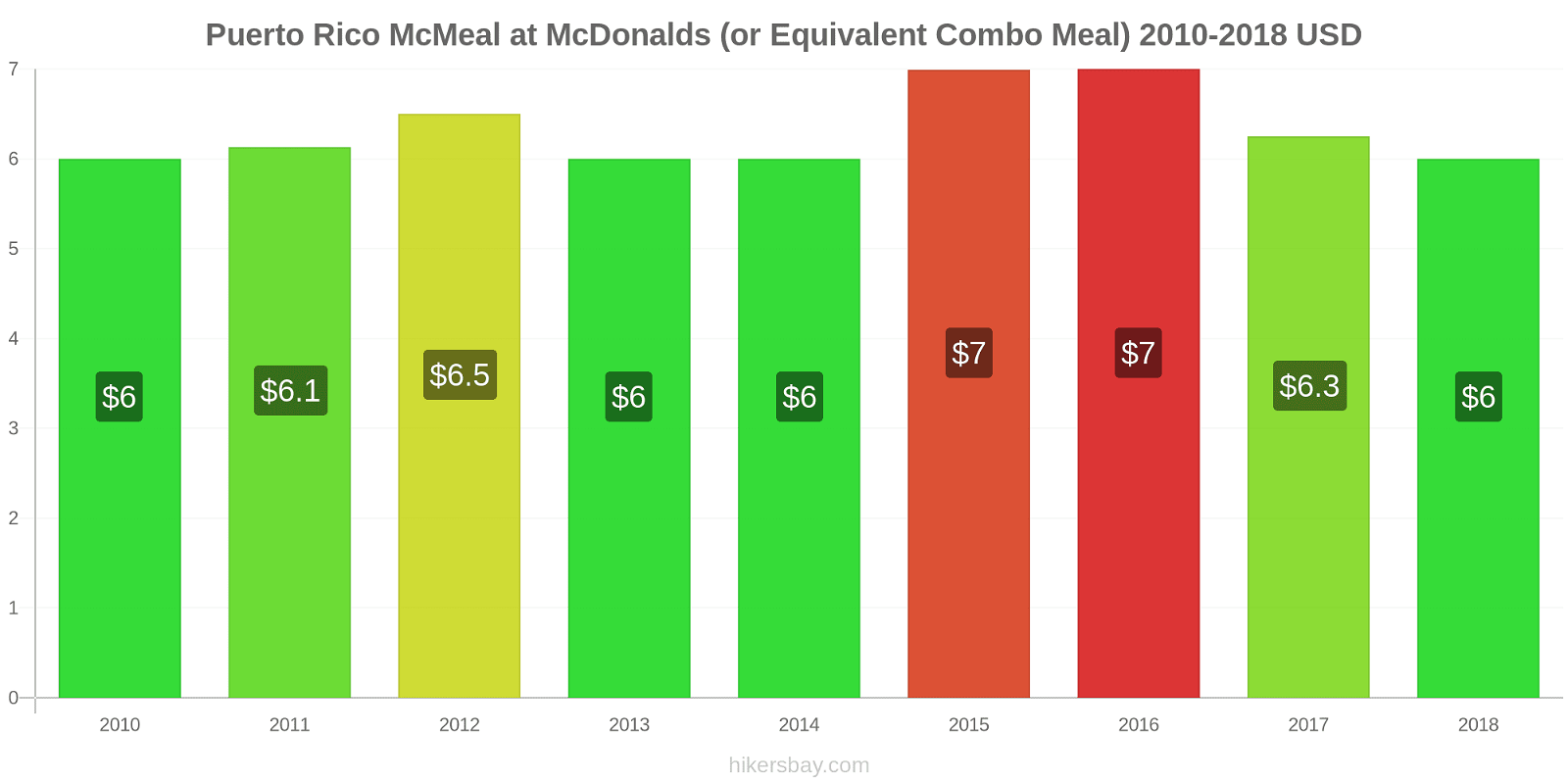 Puerto Rico price changes McMeal at McDonalds (or Equivalent Combo Meal) hikersbay.com