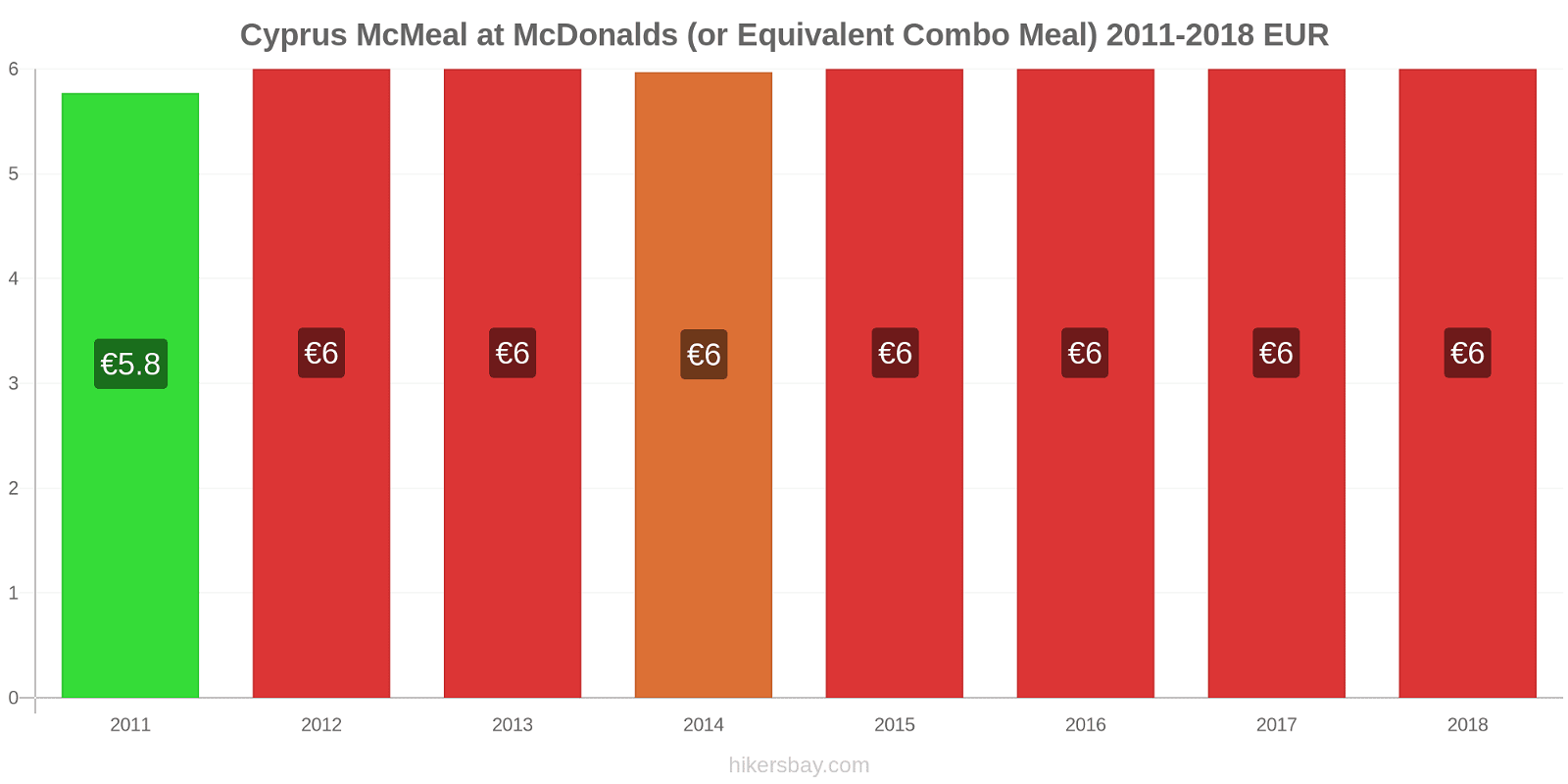 Cyprus price changes McMeal at McDonalds (or Equivalent Combo Meal) hikersbay.com