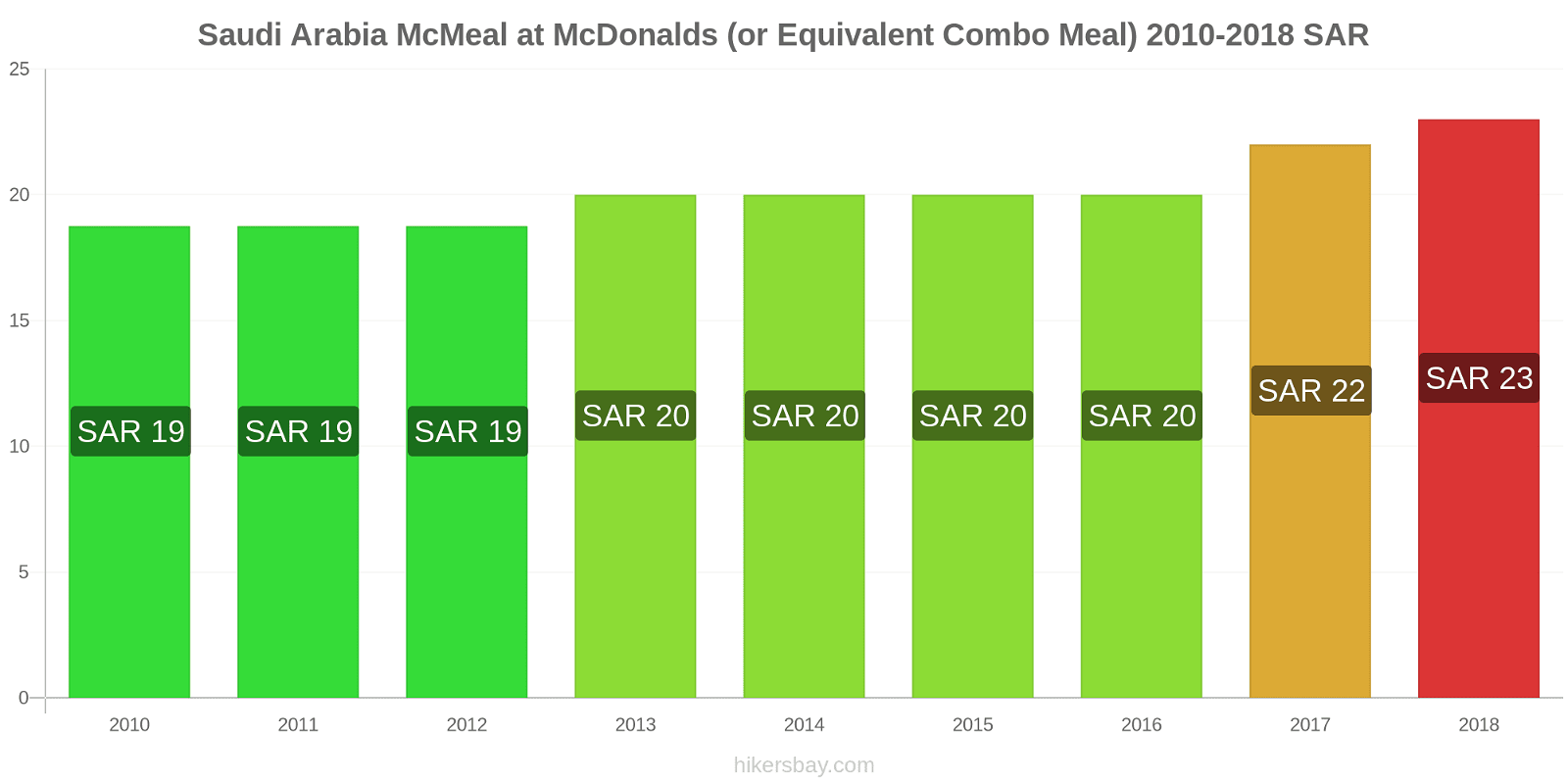 Saudi Arabia price changes McMeal at McDonalds (or Equivalent Combo Meal) hikersbay.com