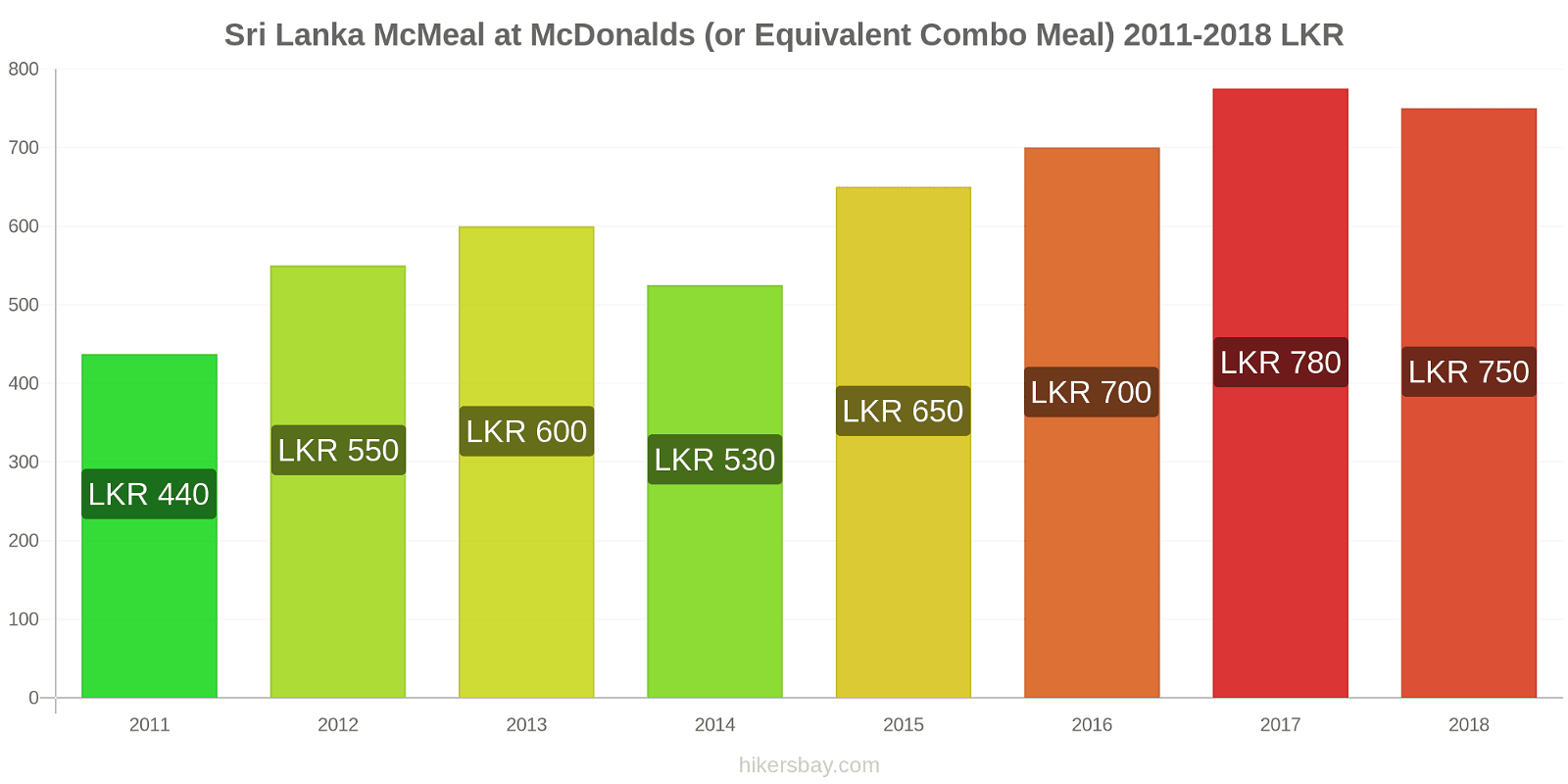 Sri Lanka price changes McMeal at McDonalds (or Equivalent Combo Meal) hikersbay.com