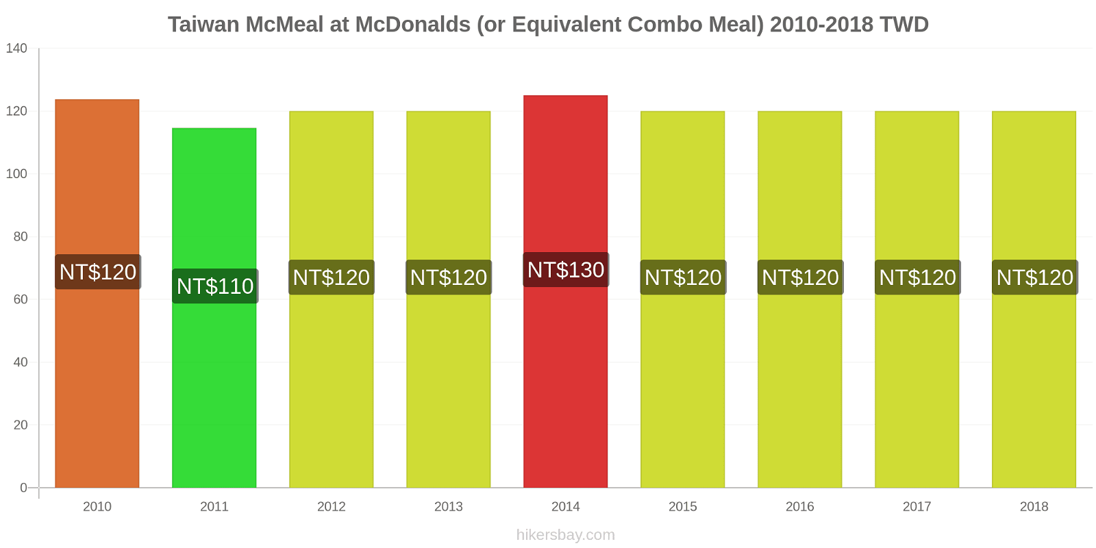 Taiwan price changes McMeal at McDonalds (or Equivalent Combo Meal) hikersbay.com