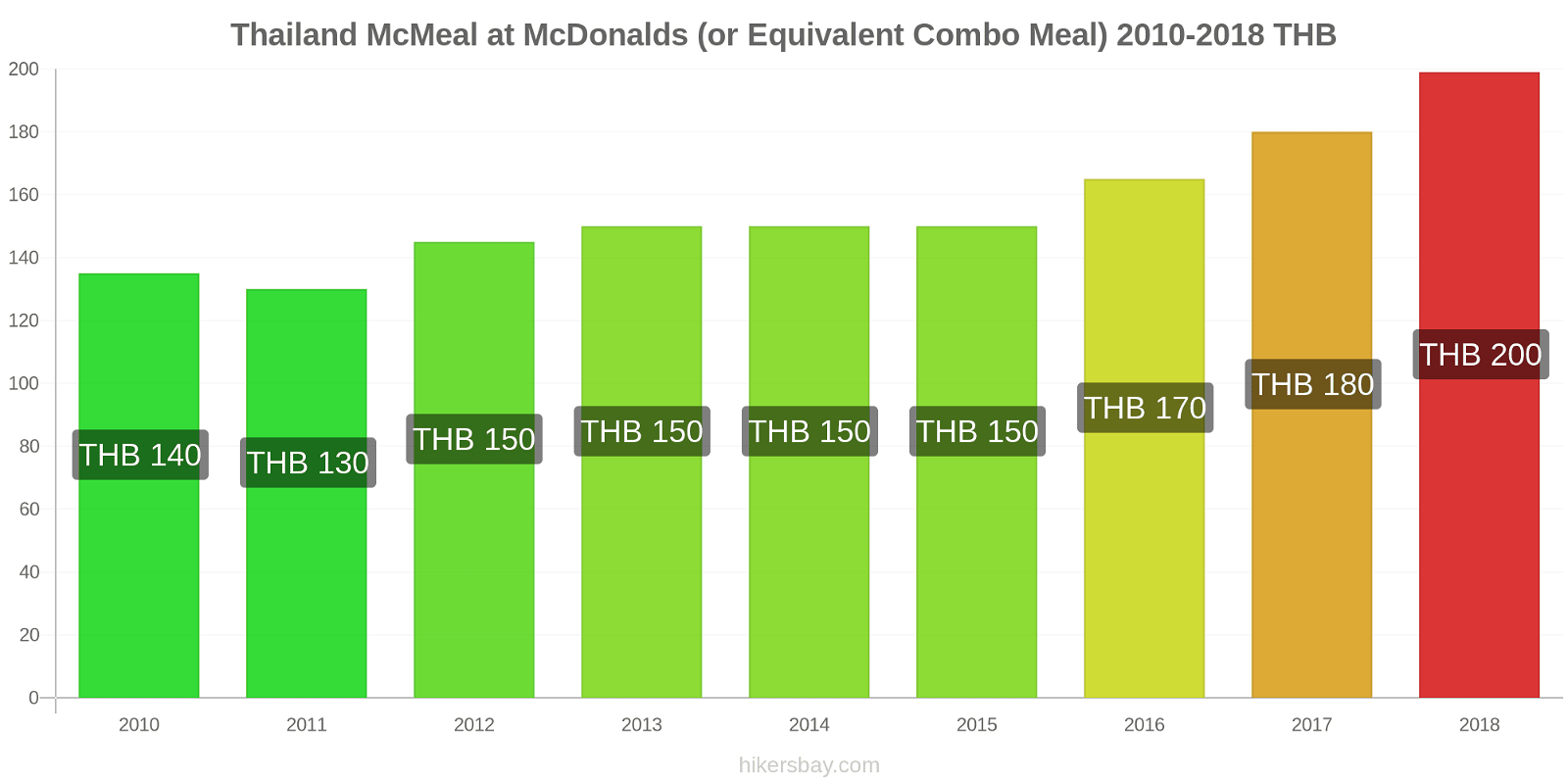 Thailand price changes McMeal at McDonalds (or Equivalent Combo Meal) hikersbay.com