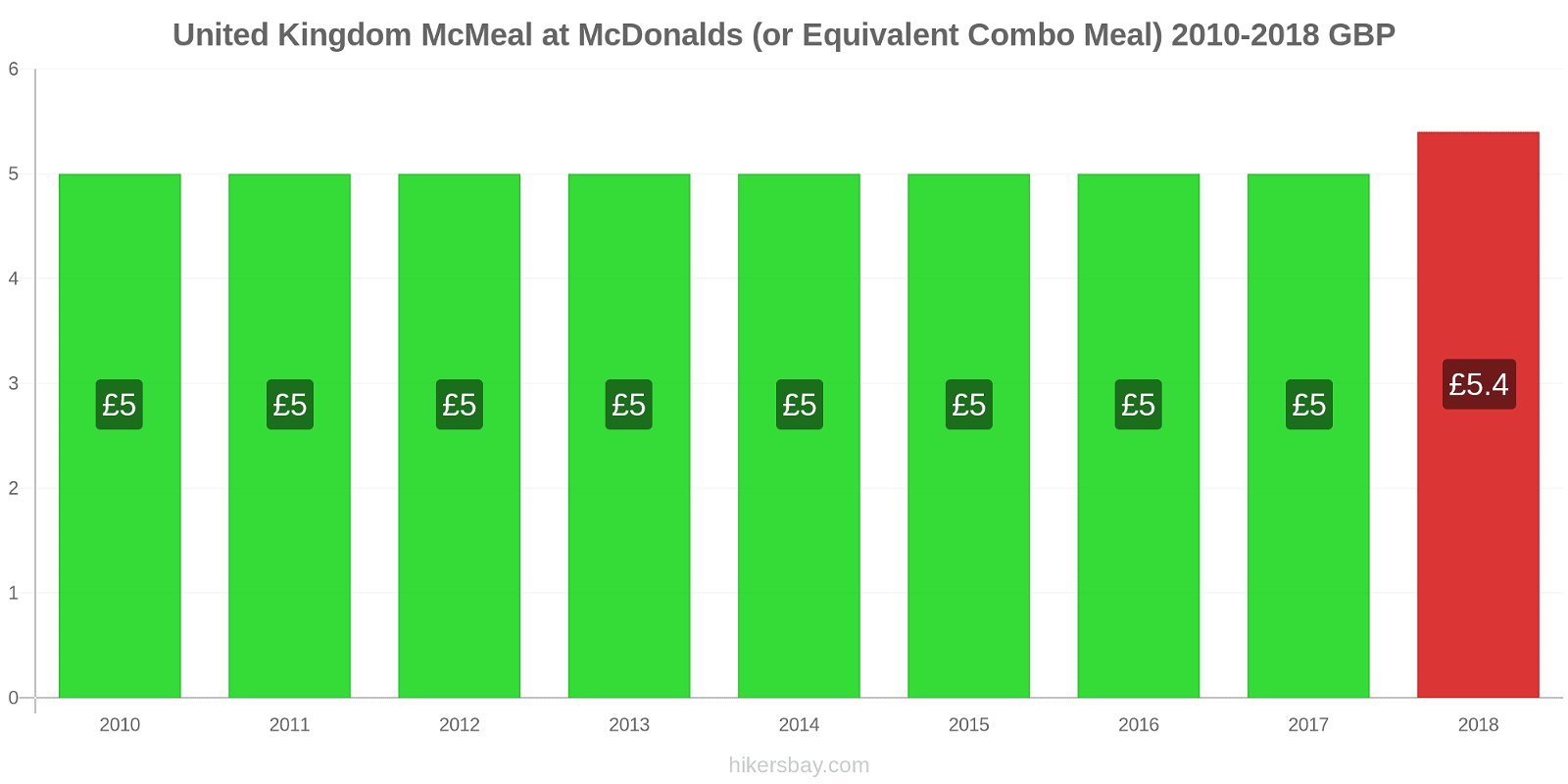 United Kingdom price changes McMeal at McDonalds (or Equivalent Combo Meal) hikersbay.com