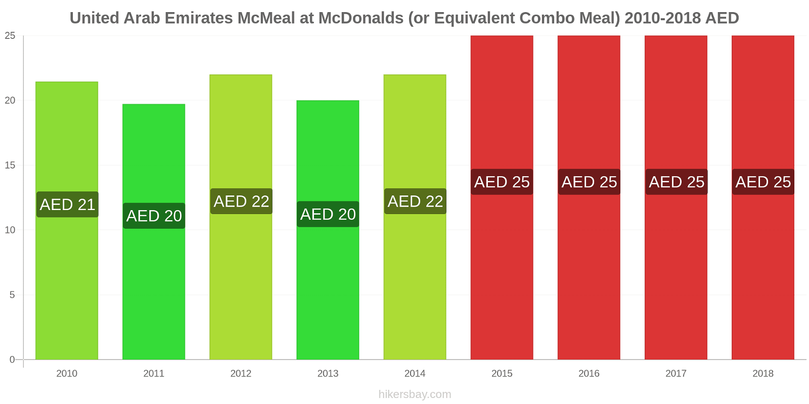 United Arab Emirates price changes McMeal at McDonalds (or Equivalent Combo Meal) hikersbay.com
