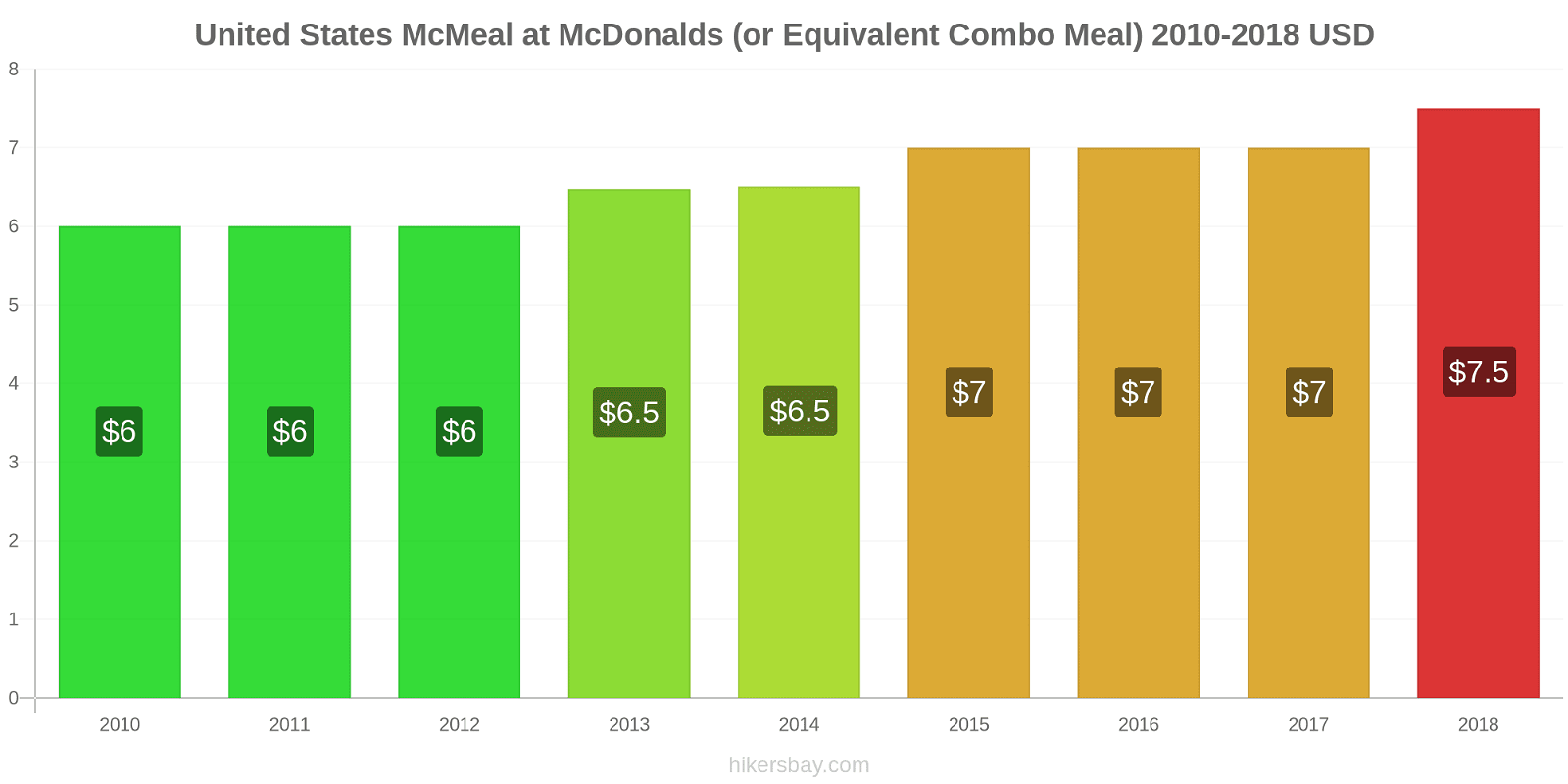 United States price changes McMeal at McDonalds (or Equivalent Combo Meal) hikersbay.com