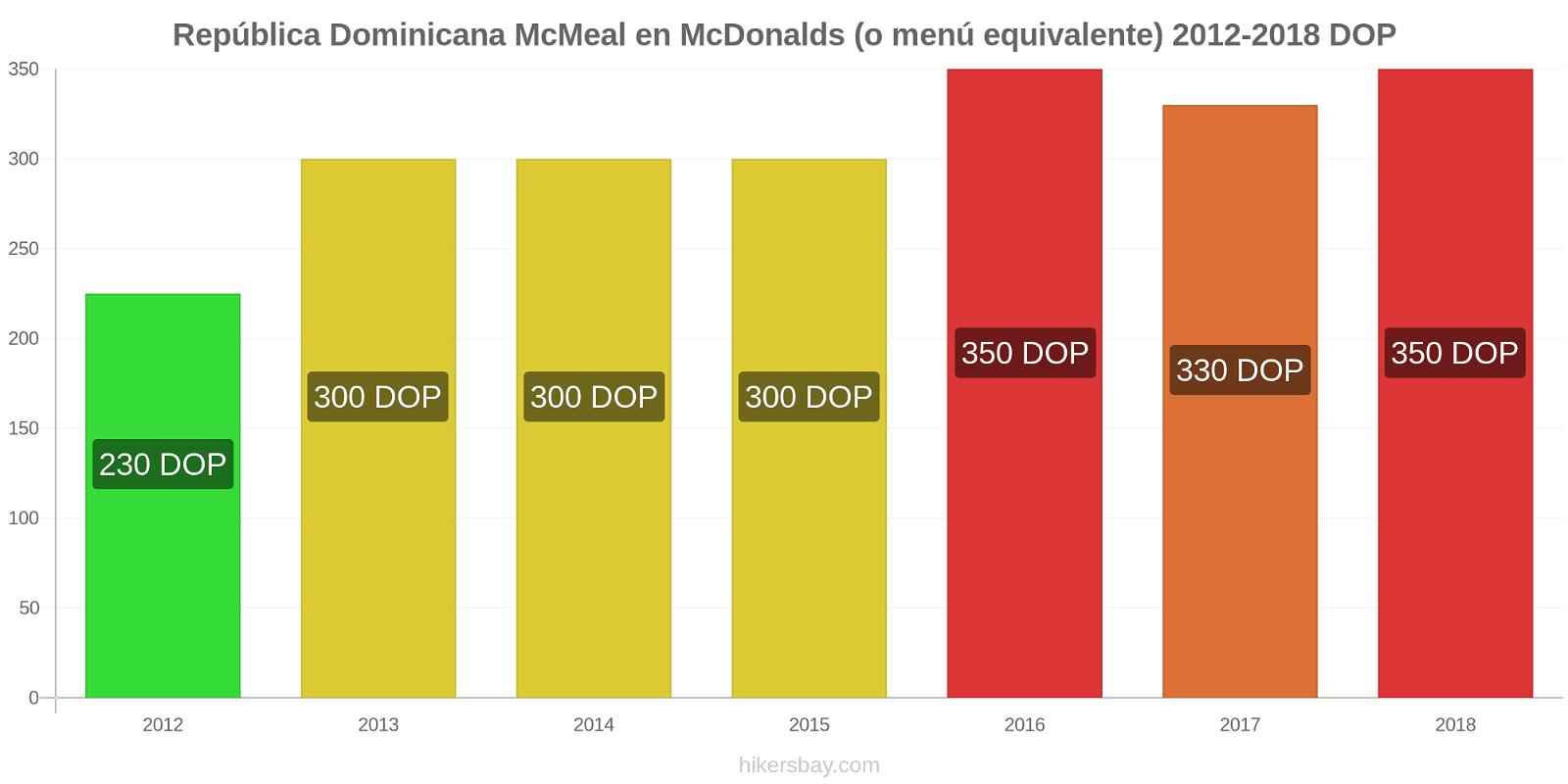 República Dominicana cambios de precios McMeal en McDonalds (o menú equivalente) hikersbay.com
