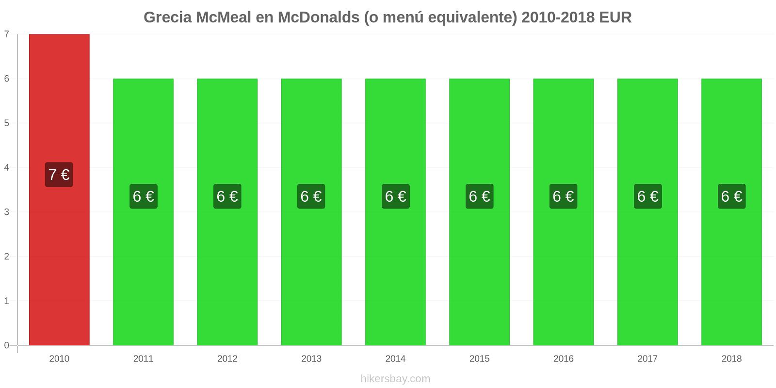 Grecia cambios de precios McMeal en McDonalds (o menú equivalente) hikersbay.com