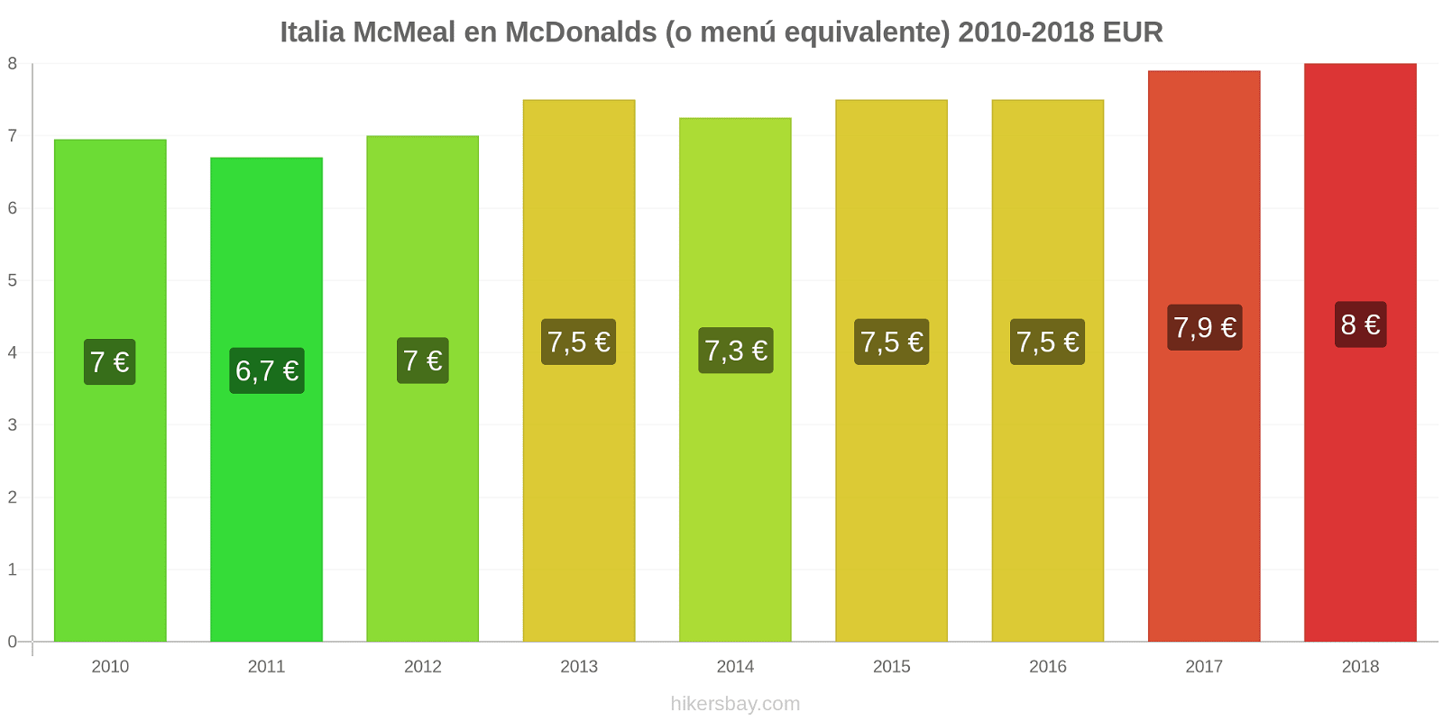 Italia cambios de precios McMeal en McDonalds (o menú equivalente) hikersbay.com