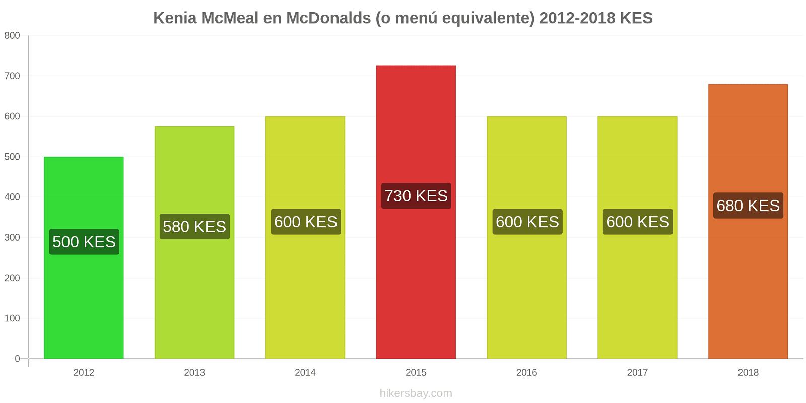 Kenia cambios de precios McMeal en McDonalds (o menú equivalente) hikersbay.com