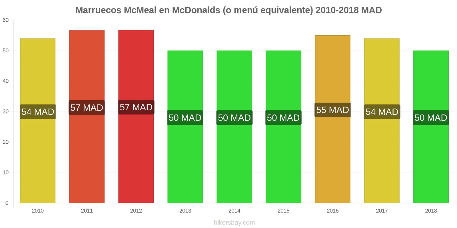 Marruecos cambios de precios McMeal en McDonalds (o menú equivalente) hikersbay.com
