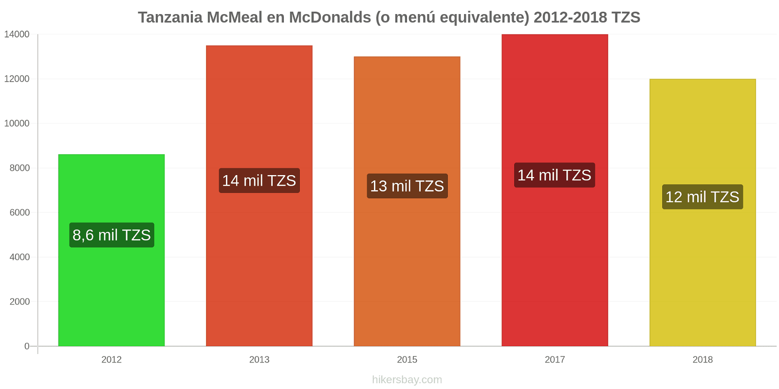 Tanzania cambios de precios McMeal en McDonalds (o menú equivalente) hikersbay.com