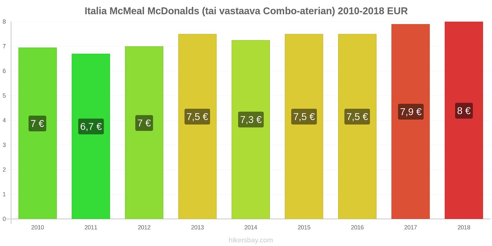 Italia hintojen muutokset McMeal McDonalds (tai vastaava Combo-aterian) hikersbay.com