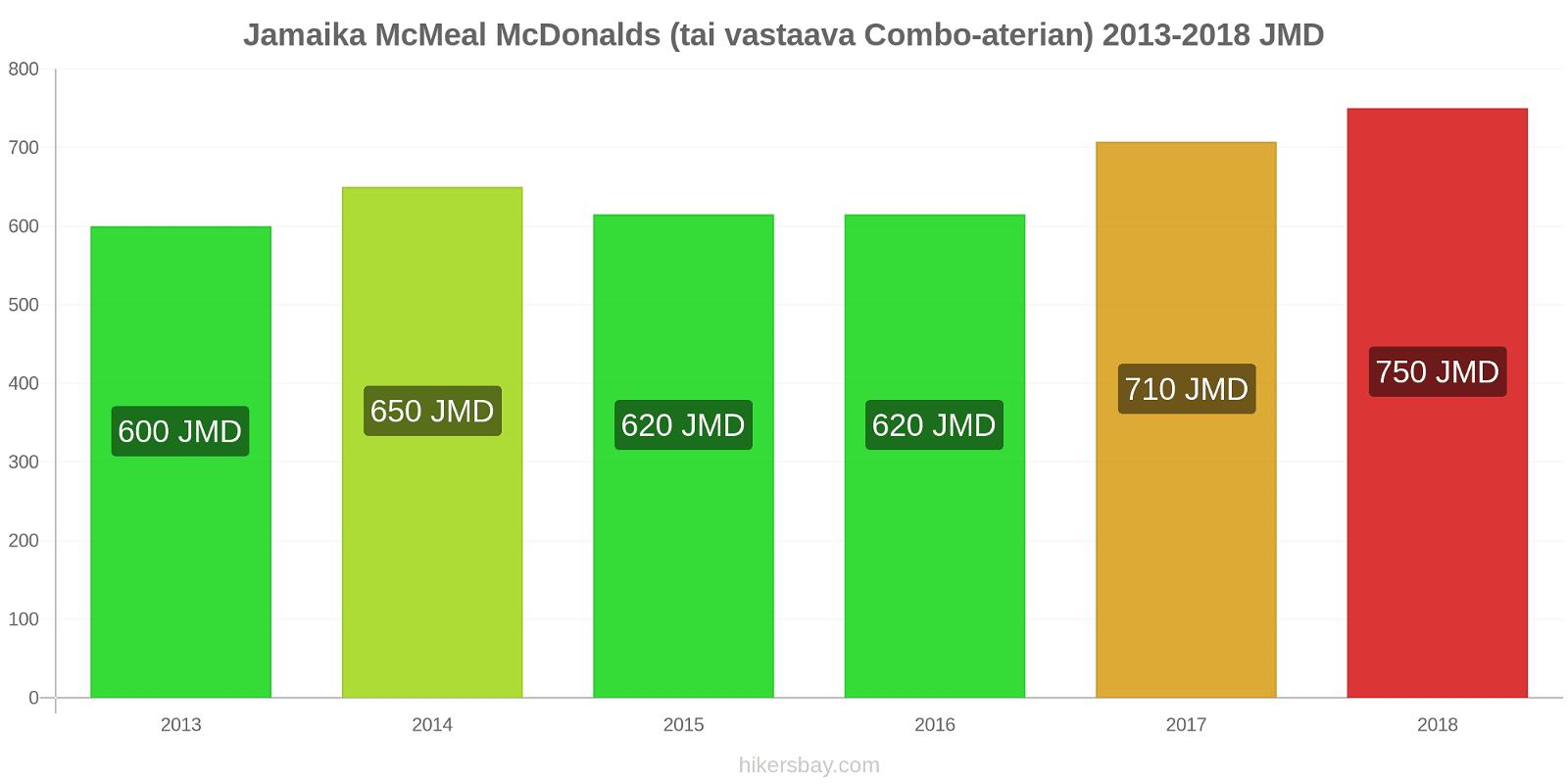 Jamaika hintojen muutokset McMeal McDonalds (tai vastaava Combo-aterian) hikersbay.com