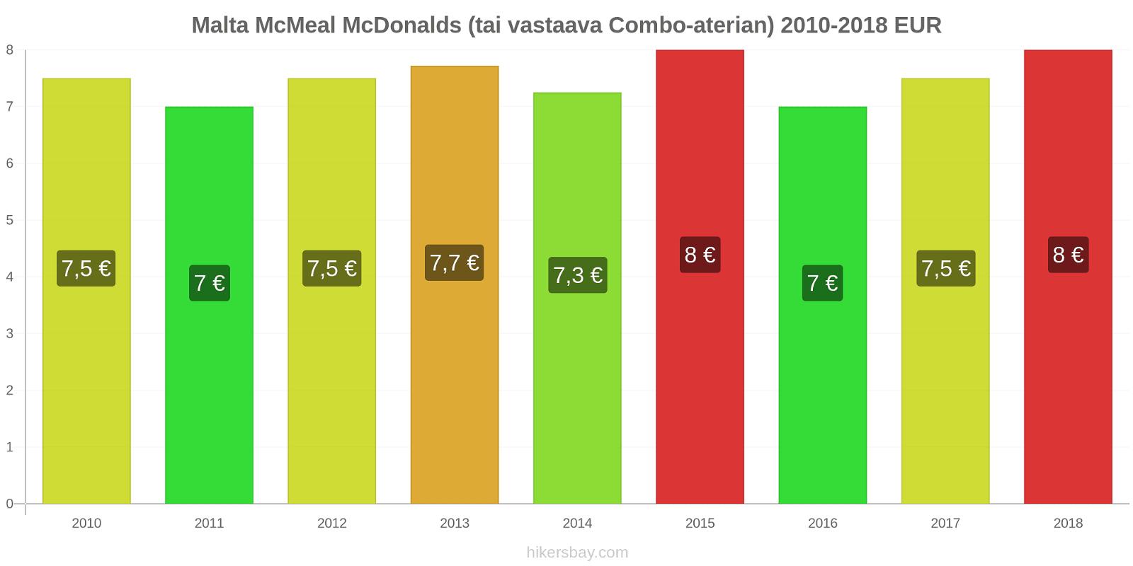 Malta hintojen muutokset McMeal McDonalds (tai vastaava Combo-aterian) hikersbay.com