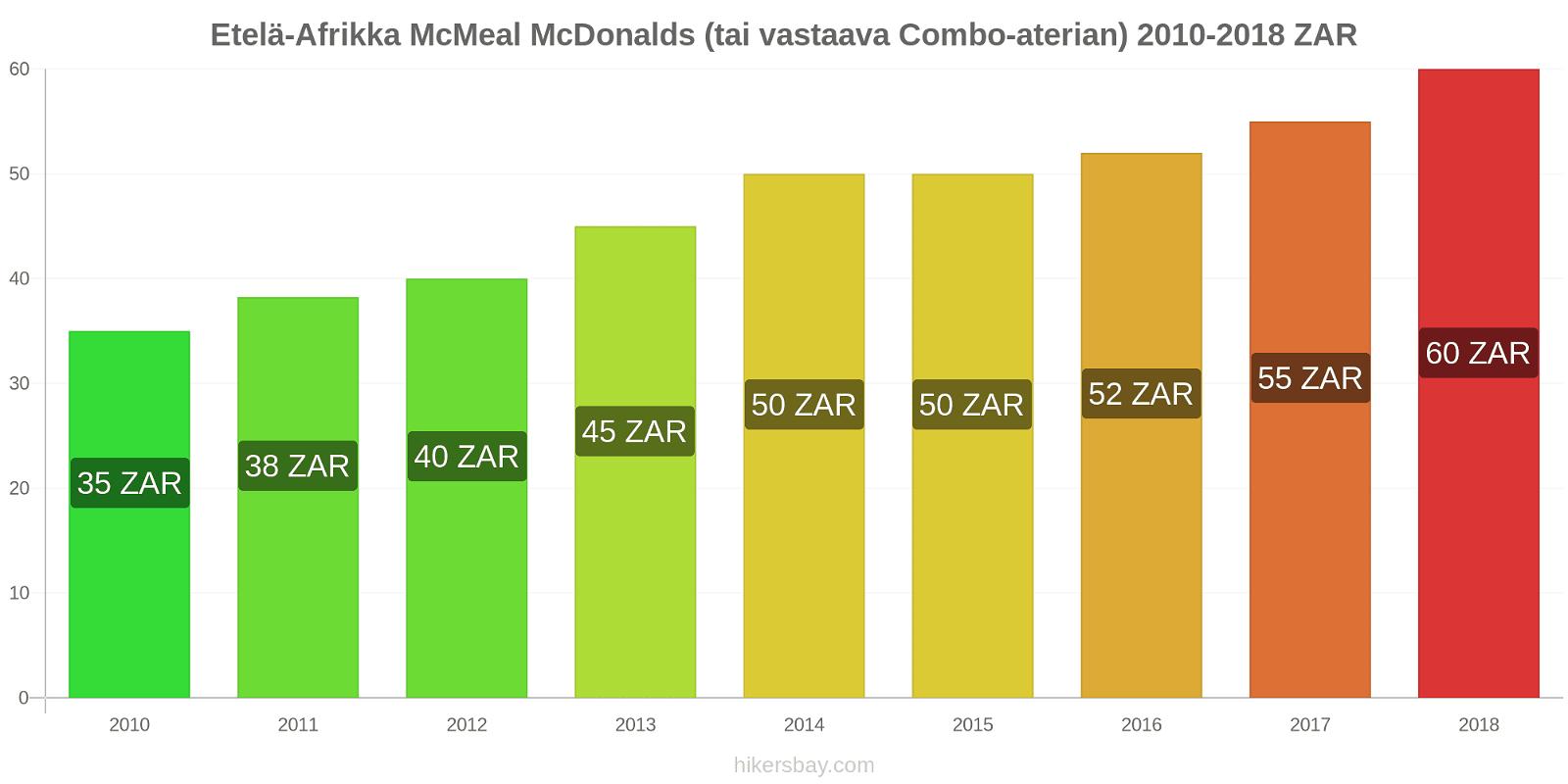 Etelä-Afrikka hintojen muutokset McMeal McDonalds (tai vastaava Combo-aterian) hikersbay.com