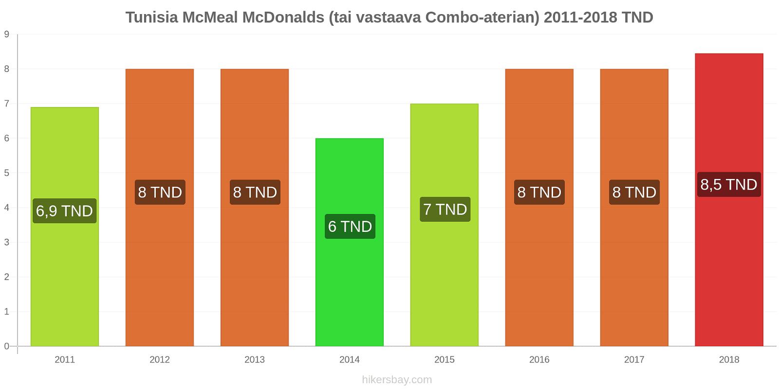 Tunisia hintojen muutokset McMeal McDonalds (tai vastaava Combo-aterian) hikersbay.com