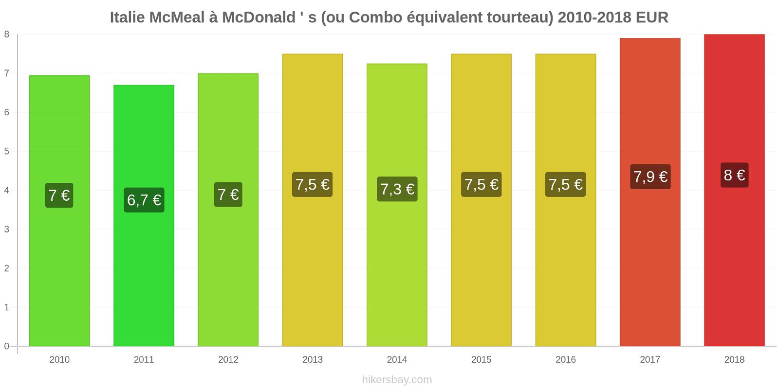 Italie changements de prix McMeal à McDonald ' s (ou Combo équivalent tourteau) hikersbay.com
