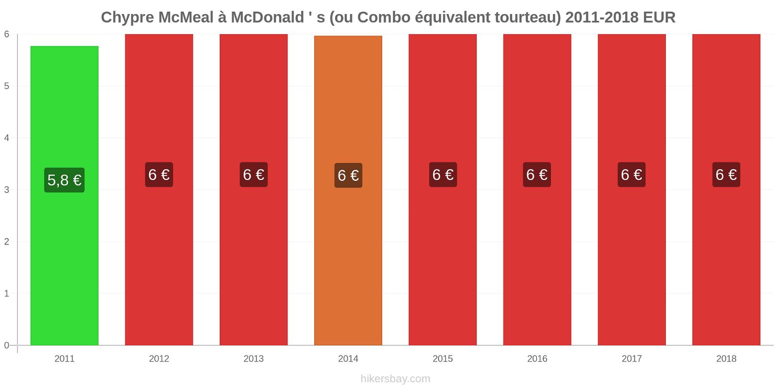 Chypre changements de prix McMeal à McDonald ' s (ou Combo équivalent tourteau) hikersbay.com