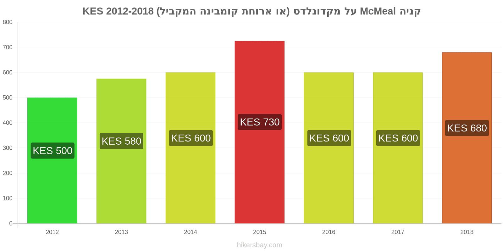 קניה שינויי מחירים McMeal על מקדונלדס (או ארוחת קומבינה המקביל) hikersbay.com