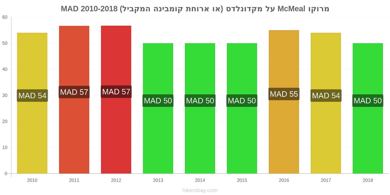 מרוקו שינויי מחירים McMeal על מקדונלדס (או ארוחת קומבינה המקביל) hikersbay.com