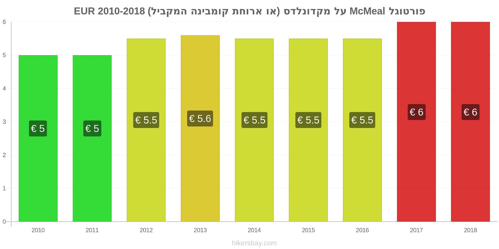 פורטוגל שינויי מחירים McMeal על מקדונלדס (או ארוחת קומבינה המקביל) hikersbay.com