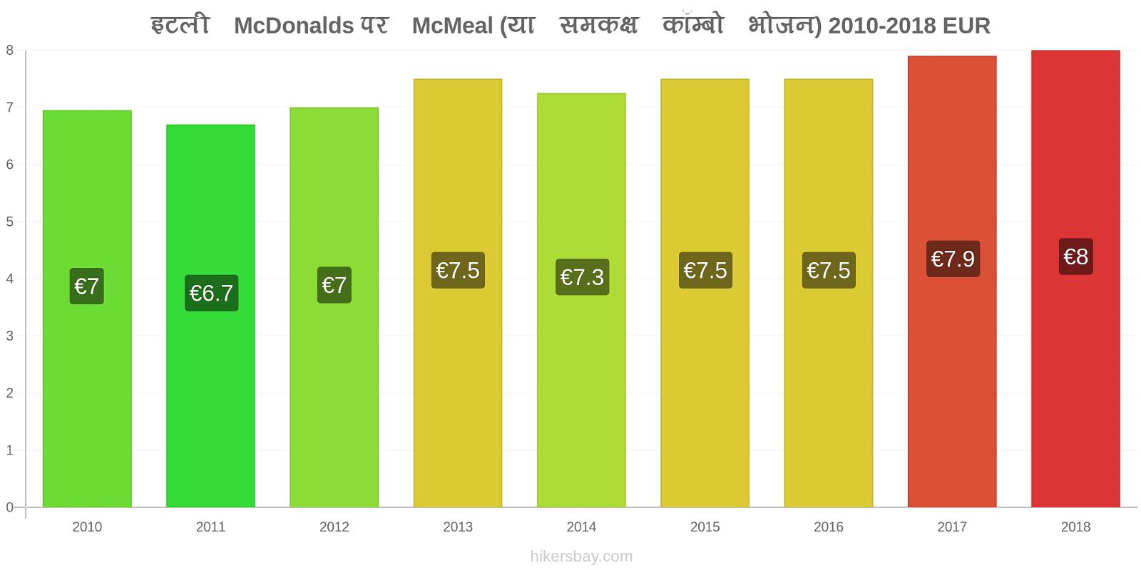 इटली मूल्य परिवर्तन McDonalds पर McMeal (या समकक्ष कॉम्बो भोजन) hikersbay.com