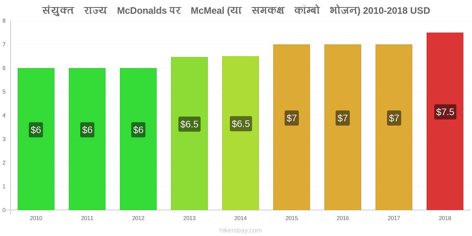 संयुक्त राज्य मूल्य परिवर्तन McDonalds पर McMeal (या समकक्ष कॉम्बो भोजन) hikersbay.com