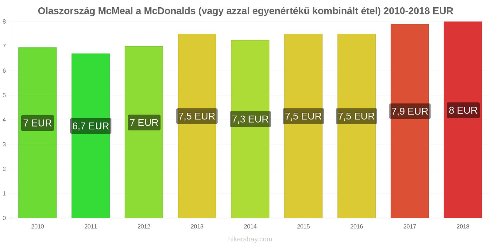 Olaszország árváltozások McMeal a McDonalds (vagy azzal egyenértékű kombinált étel) hikersbay.com
