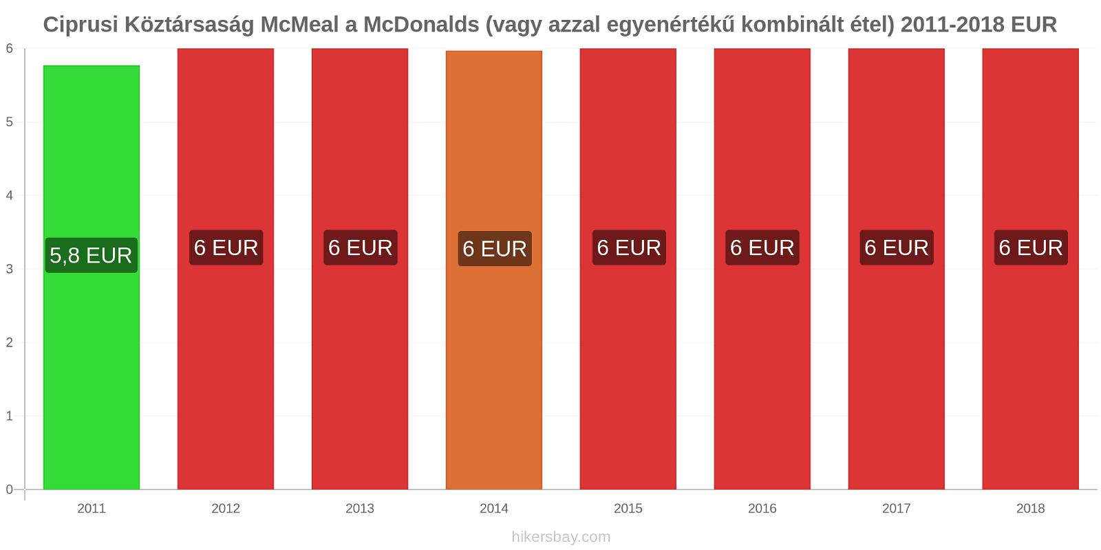 Ciprusi Köztársaság árváltozások McMeal a McDonalds (vagy azzal egyenértékű kombinált étel) hikersbay.com