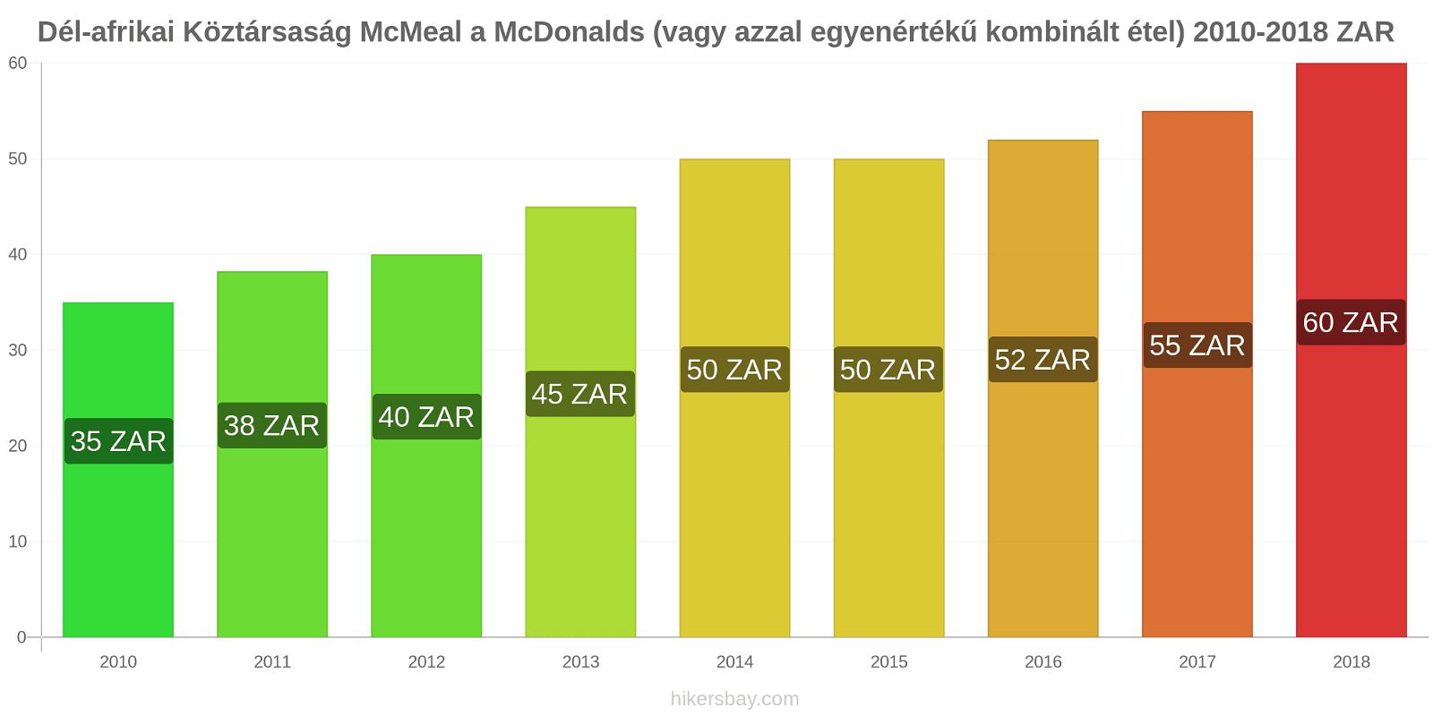 Dél-afrikai Köztársaság árváltozások McMeal a McDonalds (vagy azzal egyenértékű kombinált étel) hikersbay.com