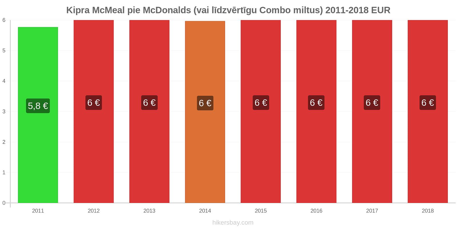 Kipra cenu izmaiņas McMeal pie McDonalds (vai līdzvērtīgu Combo miltus) hikersbay.com